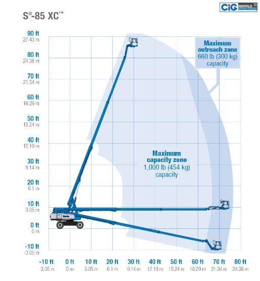 Biểu đồ nâng xe Genie S-85 XC
