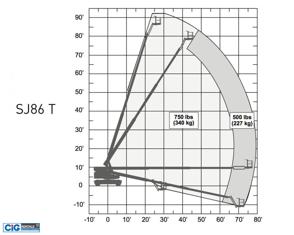 Biểu đồ nâng xe Skyjack SJ 86T