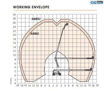 Biểu đồ nâng xe Snorkel AB 85J