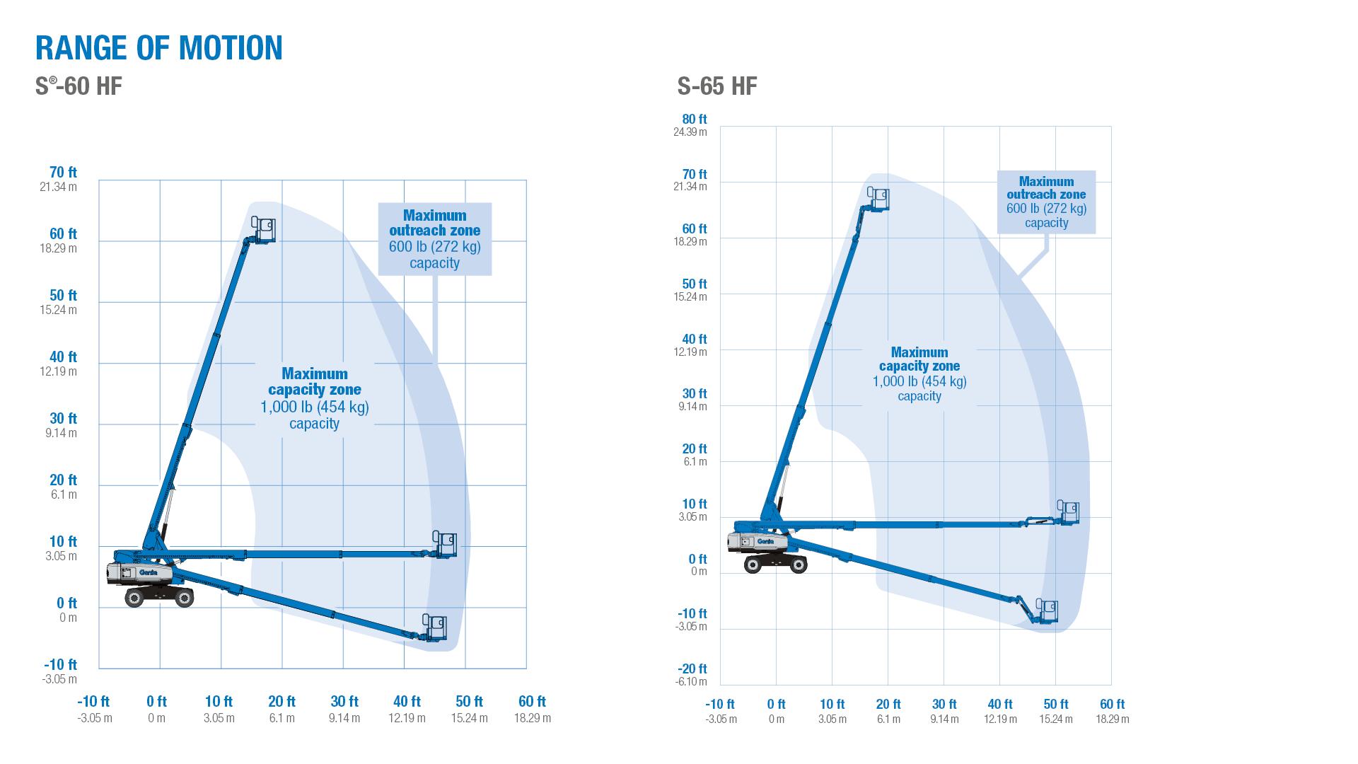 Biểu đồ nâng hạ xe Genie S65HF