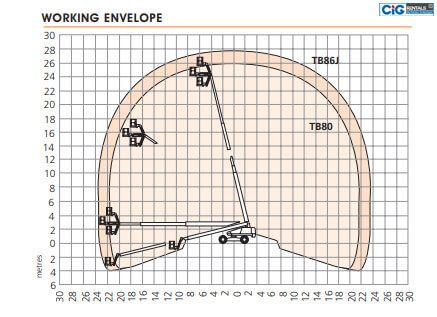 Biểu đồ nâng xe Snorkel TB 86J