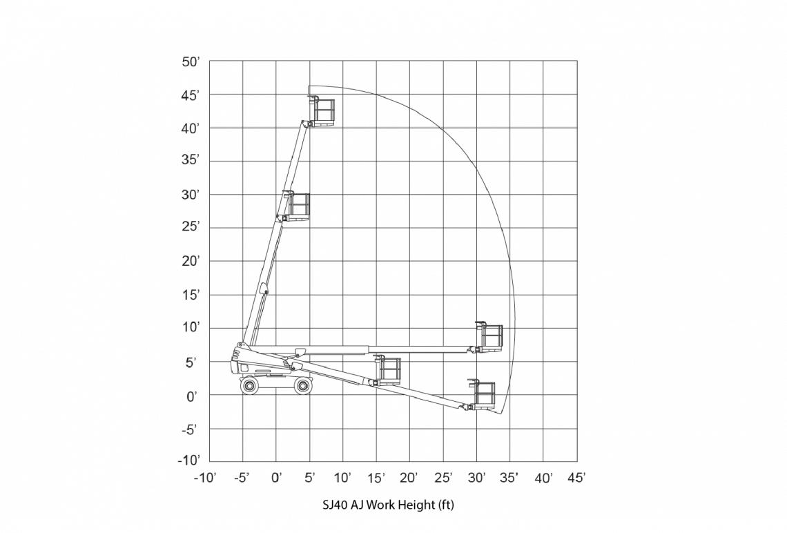 Biểu đồ xe nâng người Skyjack SJ 40T
