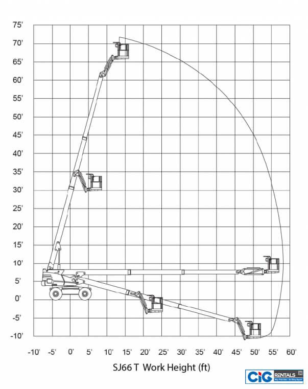 Biểu đồ nâng xe SJ 66T