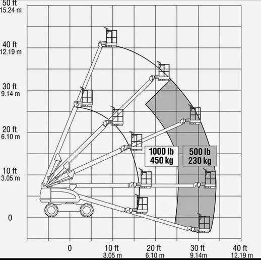 Biểu đồ xe nâng JLG 400S