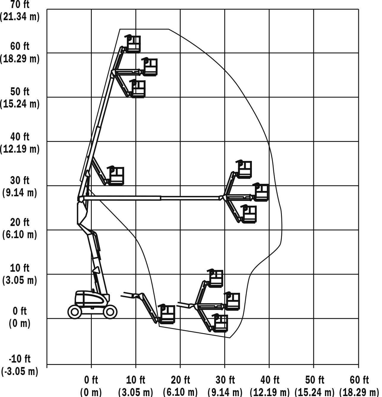 Biểu đồ nâng xe JLG 600AJ