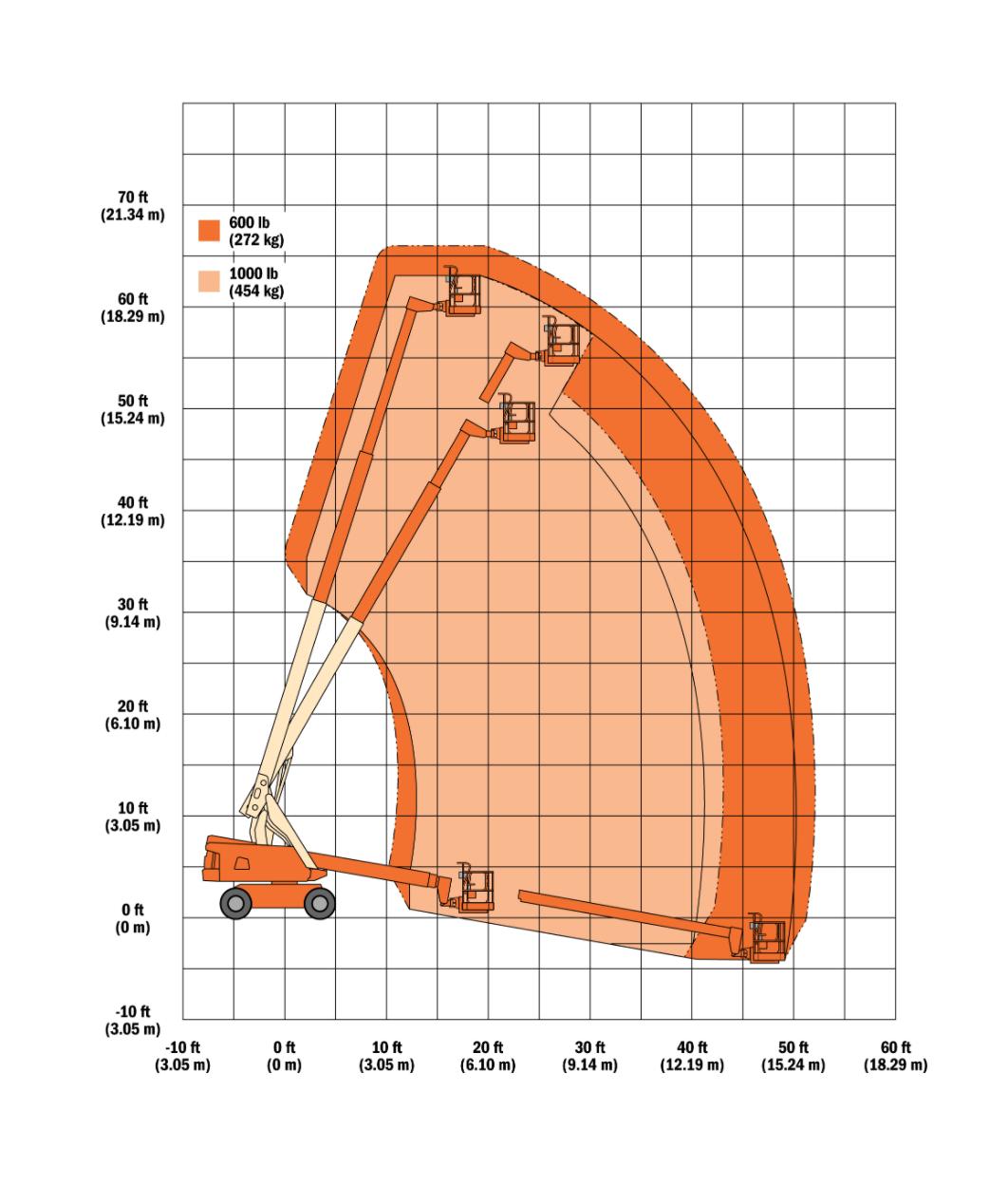 Biểu đồ nâng xe JLG 600S
