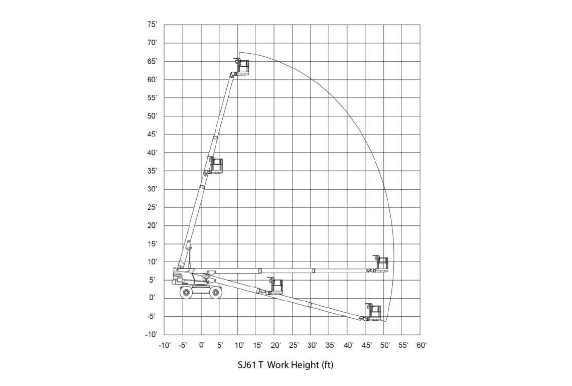 Biểu đồ nâng xe Skyjack SJ 61T