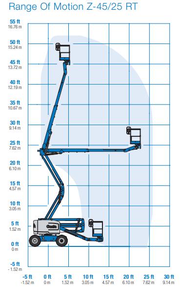Biểu đồ xe nâng người 16m Genie Z4525RT