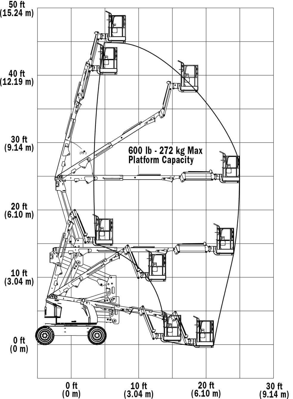 Biểu đồ xe nâng người 16m JLG 450A/AJ