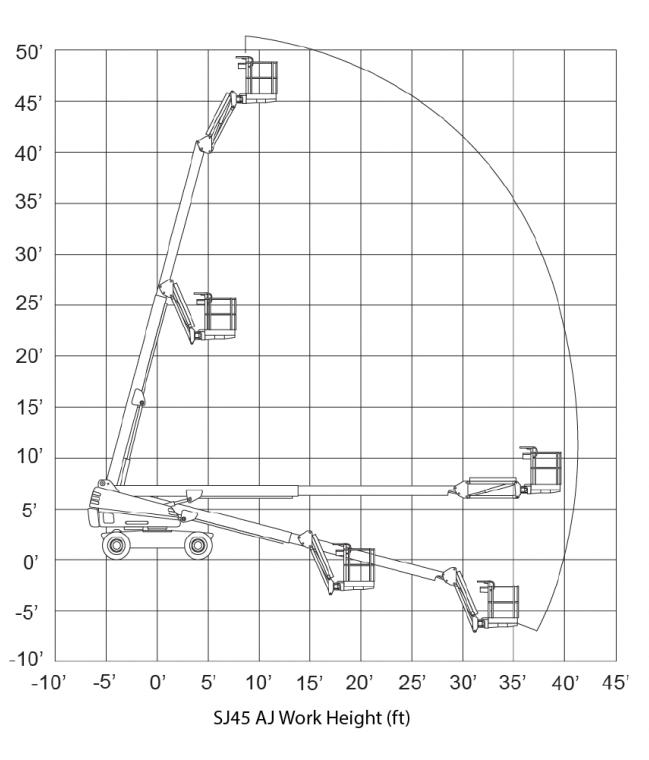Biểu đồ nâng xe Skyjack SJ45T