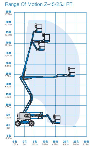 Biểu đồ xe thang nâng người 16m Genie Z4525JRT