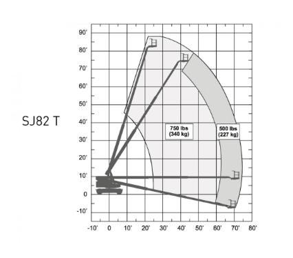 Biểu đồ xe Skyjack SJ82T