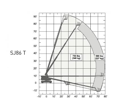 Biểu đồ xe Skyjack SJ86T